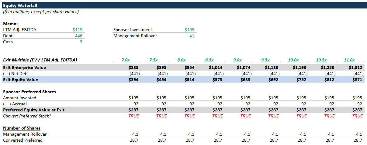 LBO Equity Waterfall | Multiple Expansion